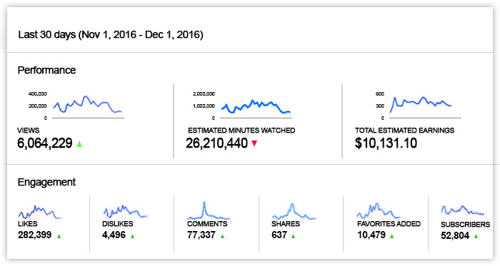 Youtube Secrets Review graph 2015 2016